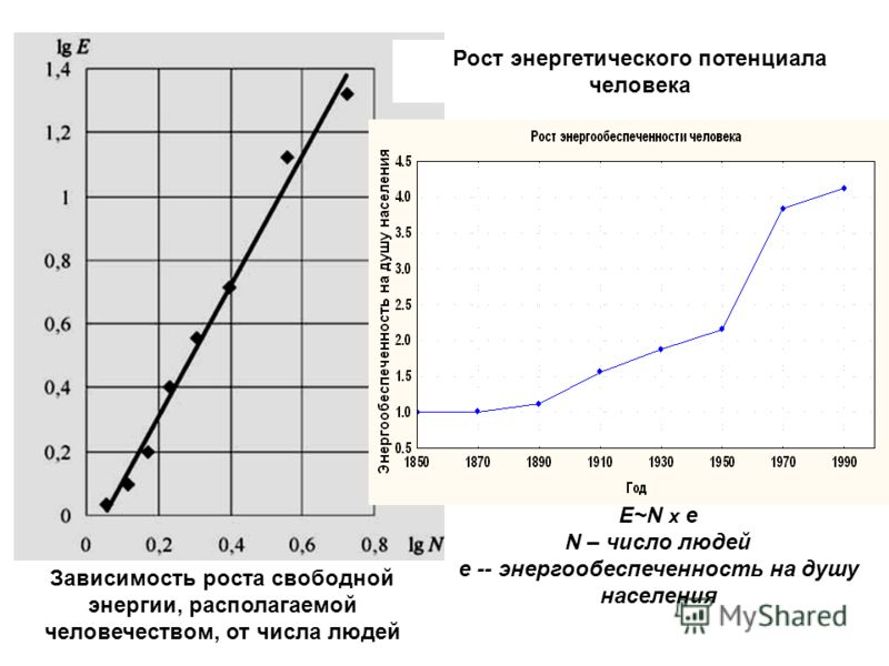Зависимость роста свободной энергии, располагаемой человечеством, от числа людей Рост энергетического потенциала человека E~N х е N – число людей е -- энергообеспеченность на душу населения