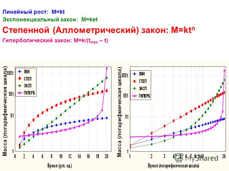 Линейный рост: М=kt Экспоненциальный закон: М=ket Степенной (Аллометрический) закон: M=kt n Гиперболический закон: M=k/(t max – t)