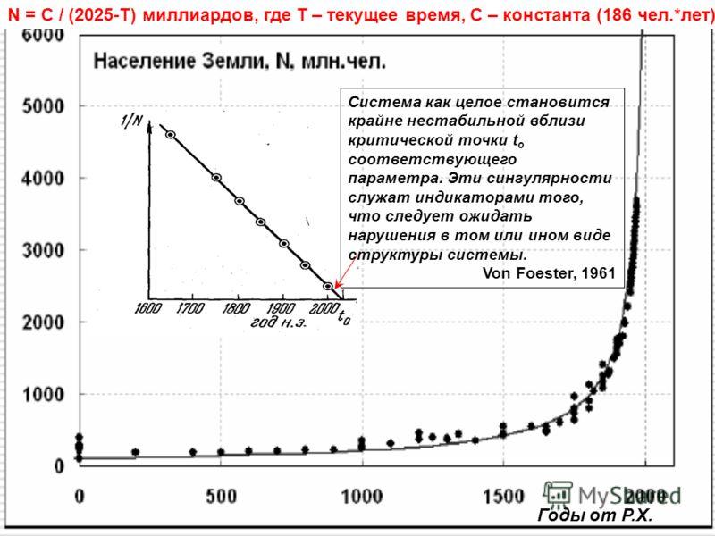 Система как целое становится крайне нестабильной вблизи критической точки t o соответствующего параметра. Эти сингулярности служат индикаторами того, что следует ожидать нарушения в том или ином виде структуры системы. Von Foester, 1961 Годы от Р.Х.