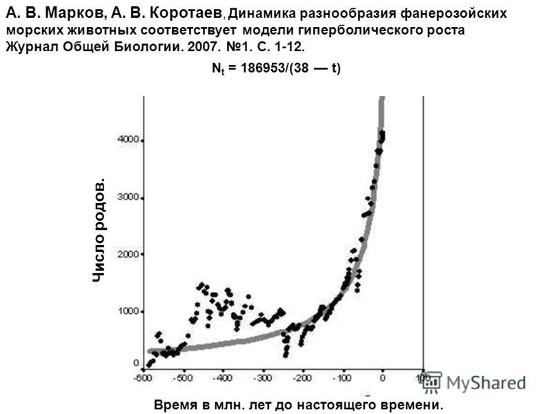 Время в млн. лет до настоящего времени. А. В. Марков, А. В. Коротаев, Динамика разнообразия фанерозойских морских животных соответствует модели гиперболического роста Журнал Общей Биологии. 2007. 1. С. 1-12. N t = 186953/(38 t) Число родов.