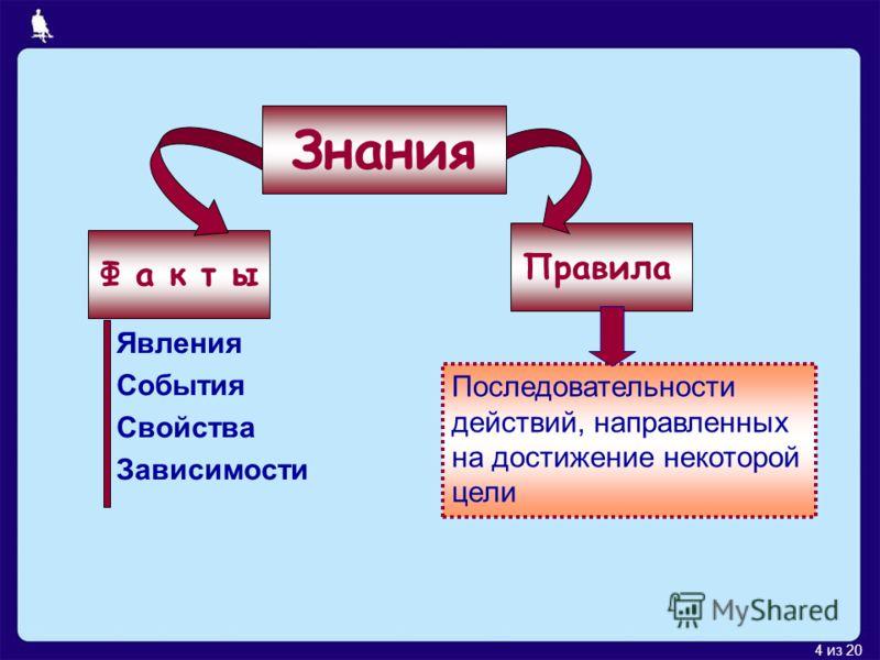 4 из 20 Ф а к т ы Правила Явления События Свойства Зависимости Последовательности действий, направленных на достижение некоторой цели Знания