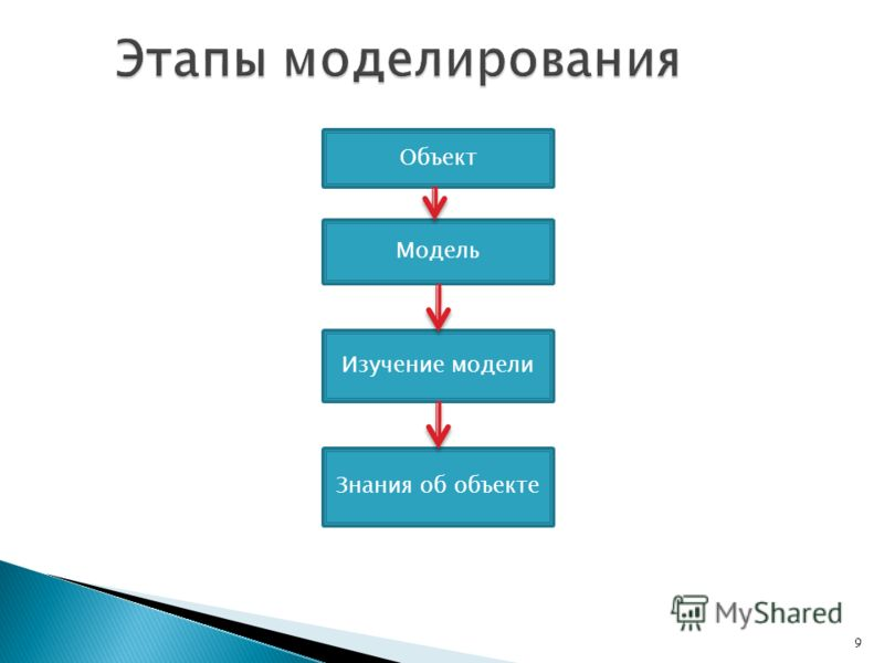 9 Объект Модель Изучение модели Знания об объекте