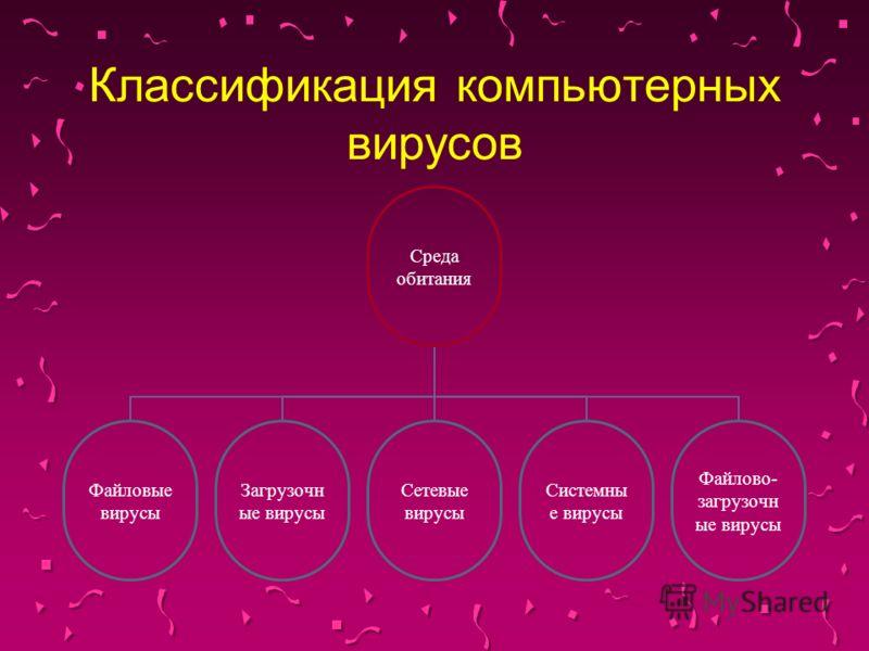 Классификация компьютерных вирусов Среда обитания Файловые вирусы Загрузочные вирусы Сетевые вирусы Системные вирусы Файлово- загрузочные вирусы