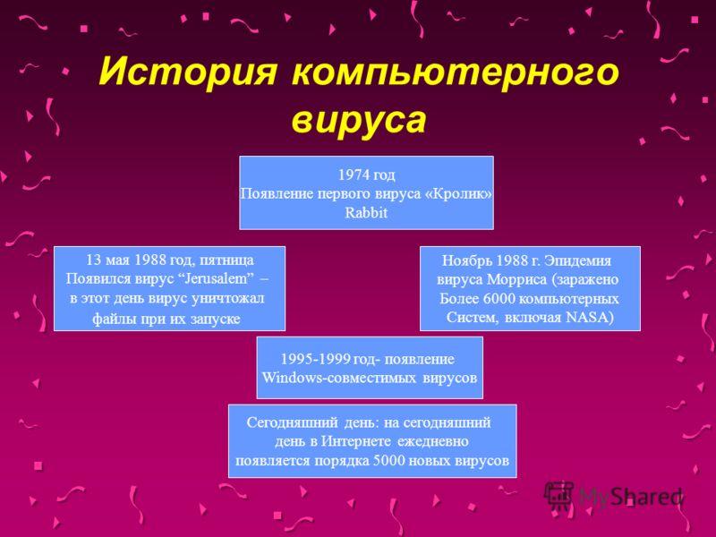 История компьютерного вируса 1974 год Появление первого вируса «Кролик» Rabbit 13 мая 1988 год, пятница Появился вирус Jerusalem – в этот день вирус уничтожал файлы при их запуске Ноябрь 1988 г. Эпидемия вируса Морриса (заражено Более 6000 компьютерн