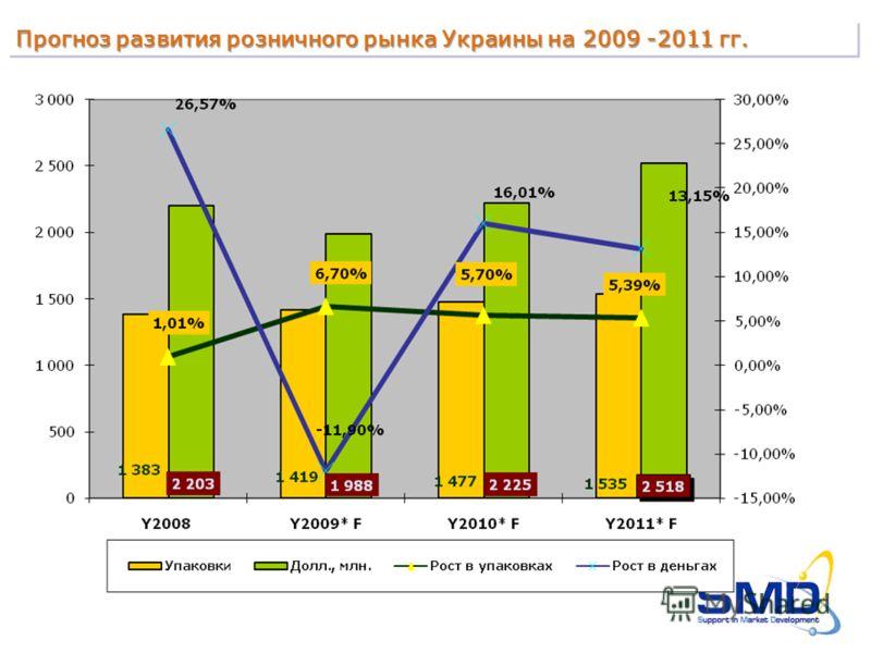 Прогноз развития розничного рынка Украины на 2009 -2011 гг.