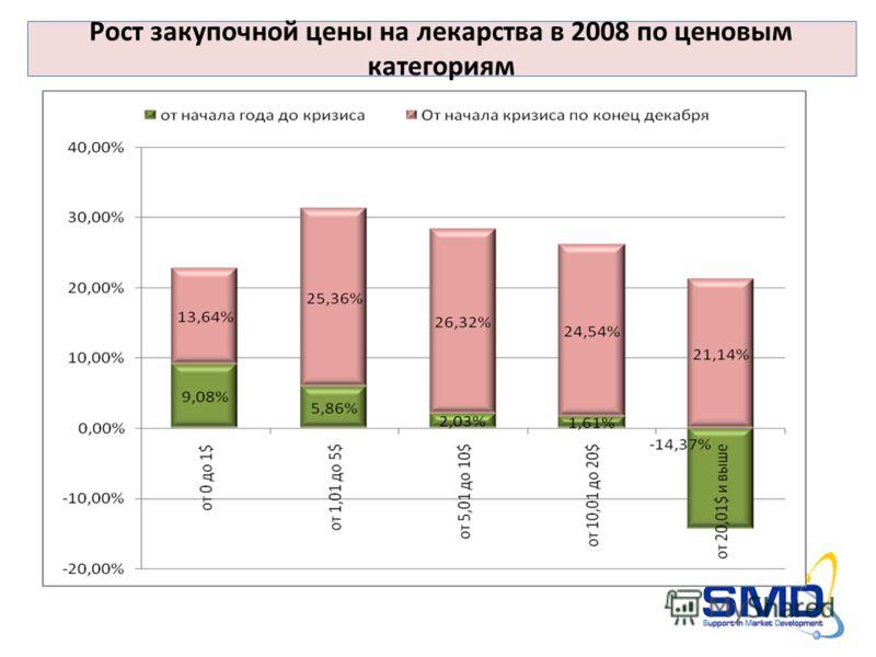 Рост закупочной цены на лекарства в 2008 по ценовым категориям