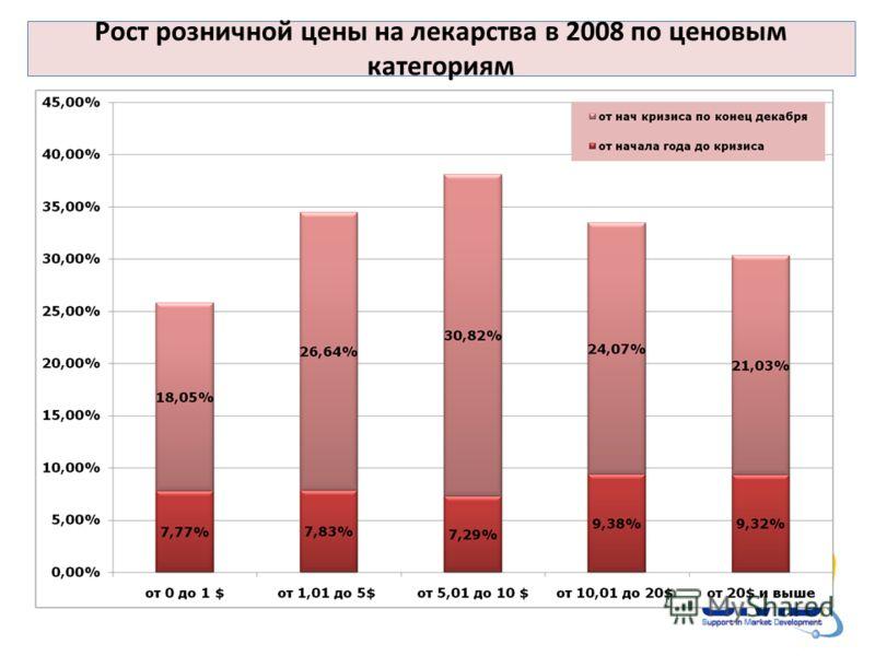Рост розничной цены на лекарства в 2008 по ценовым категориям