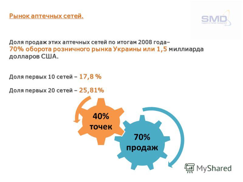 Рынок аптечных сетей. Доля продаж этих аптечных сетей по итогам 2008 года– 70% оборота розничного рынка Украины или 1,5 миллиарда долларов США. Доля первых 10 сетей – 17,8 % Доля первых 20 сетей – 25,81% 70% продаж 40% точек