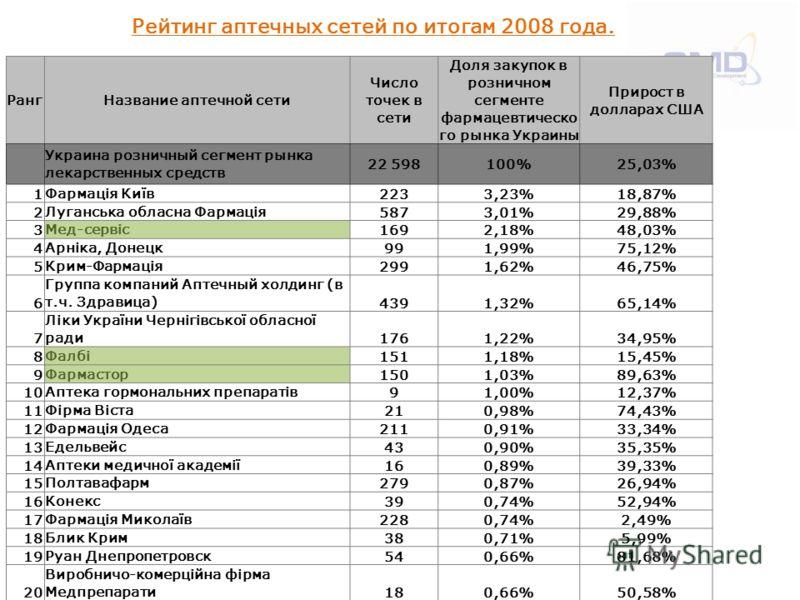 Рейтинг аптечных сетей по итогам 2008 года. РангНазвание аптечной сети Число точек в сети Доля закупок в розничном сегменте фармацевтическо го рынка Украины Прирост в долларах США Украина розничный сегмент рынка лекарственных средств 22 598100%25,03%
