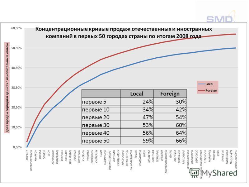 LocalForeign первые 524%24%30% первые 1034%42%42% первые 2047%47%54% первые 3053%60% первые 4056%64%64% первые 5059%59%66%66%