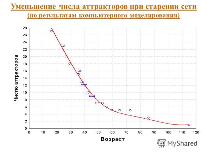 14 Уменьшение числа аттракторов при старении сети (по результатам компьютерного моделирования)