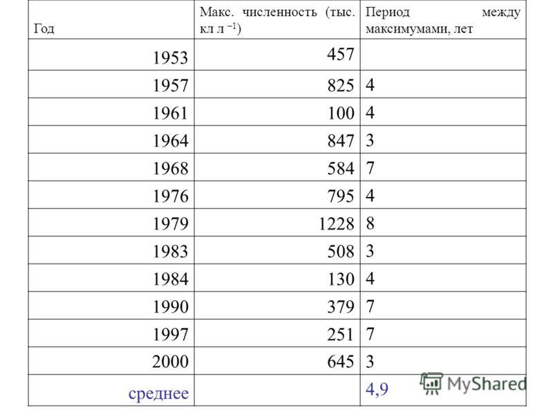 Год Макс. численность (тыс. кл л –1 ) Период между максимумами, лет 1953 457 1957825 4 1961100 4 1964847 3 1968584 7 1976795 4 19791228 8 1983508 3 1984130 4 1990379 7 1997251 7 2000645 3 среднее 4,9