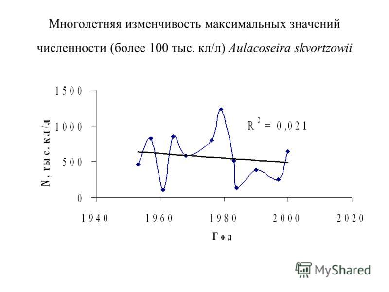 Многолетняя изменчивость максимальных значений численности (более 100 тыс. кл/л) Aulacoseira skvortzowii
