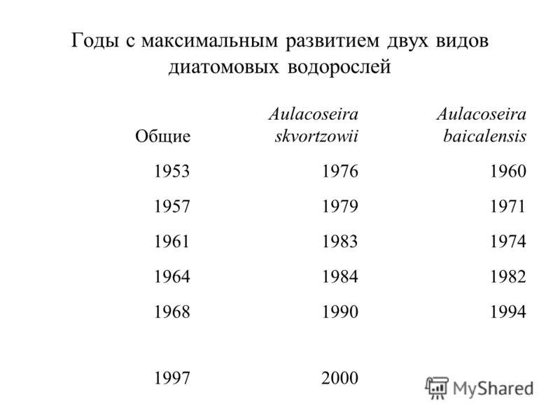 Годы с максимальным развитием двух видов диатомовых водорослей Общие Aulacoseira skvortzowii Aulacoseira baicalensis 195319761960 195719791971 196119831974 196419841982 196819901994 19972000