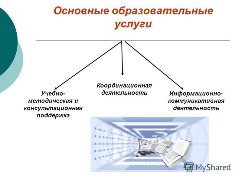 Основные образовательные услуги Информационно- коммуникативная деятельность Координационная деятельность Учебно- методическая и консультационная поддержка