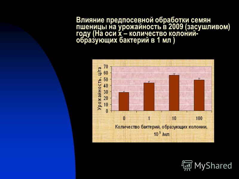 Влияние предпосевной обработки семян пшеницы на урожайность в 2009 (засушливом) году (На оси х – количество колоний- образующих бактерий в 1 мл )