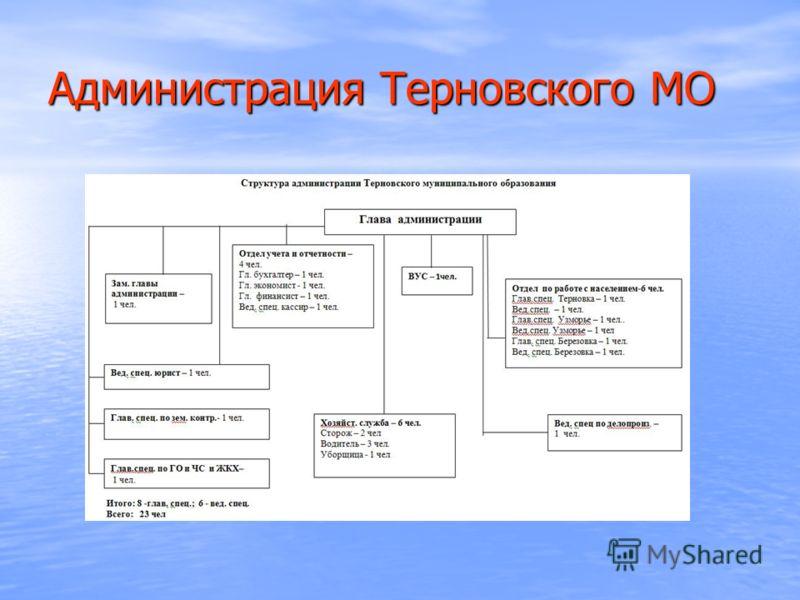 Администрация Терновского МО