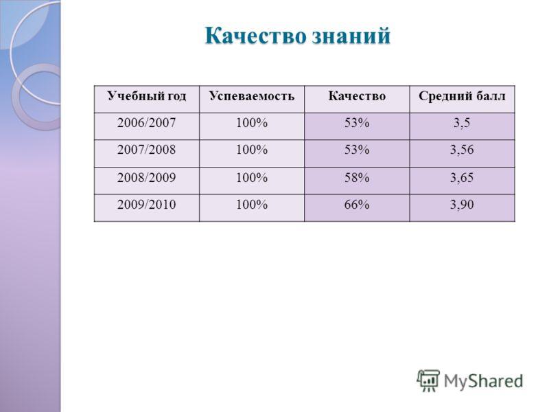 Качество знаний Учебный годУспеваемостьКачествоСредний балл 2006/2007100%53%3,5 2007/2008100%53%3,56 2008/2009100%58%3,65 2009/2010100%66%3,90