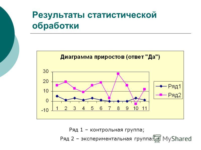 Результаты статистической обработки Ряд 1 – контрольная группа; Ряд 2 – экспериментальная группа.