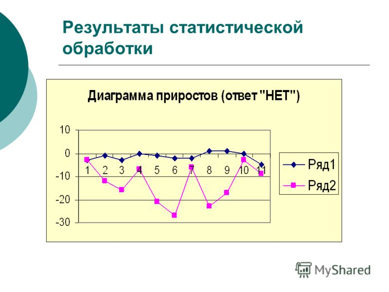 Результаты статистической обработки