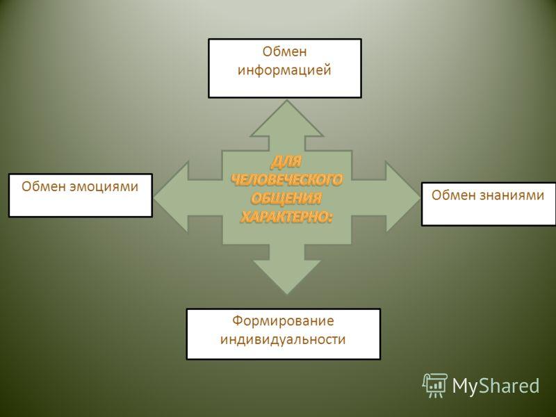 Обмен информацией Обмен знаниями Формирование индивидуальности Обмен эмоциями