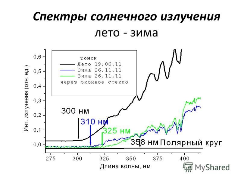 Спектры солнечного излучения лето - зима
