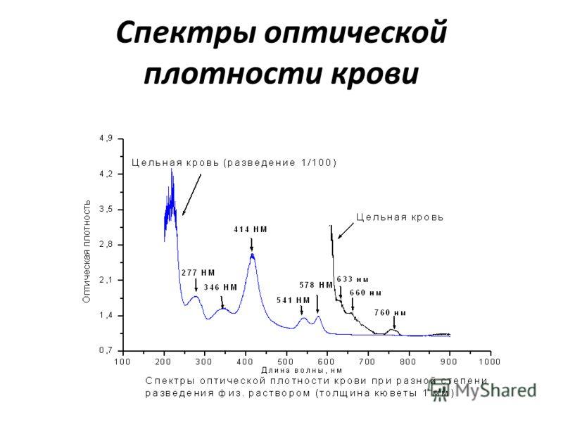 Спектры оптической плотности крови