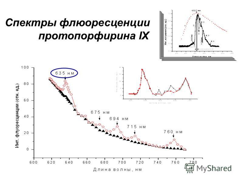 Спектры флюоресценции протопорфирина IX