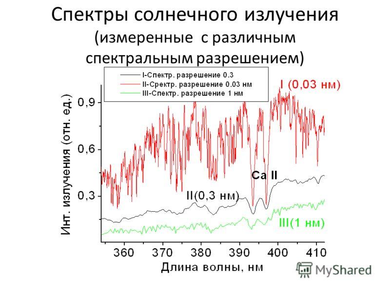 Спектры солнечного излучения (измеренные с различным спектральным разрешением)