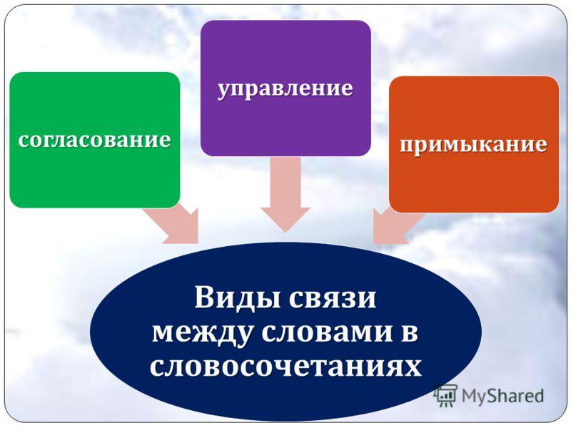 Виды связи между словами в словосочетаниях согласование управление примыкание