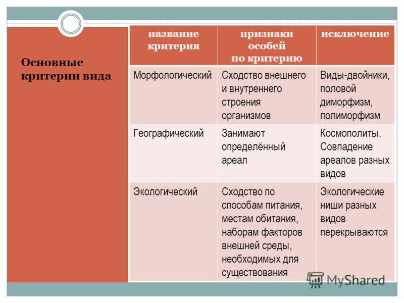 Основные критерии вида название критерия признаки особей по критерию исключение МорфологическийСходство внешнего и внутреннего строения организмов Виды-двойники, половой диморфизм, полиморфизм ГеографическийЗанимают определённый ареал Космополиты. Со