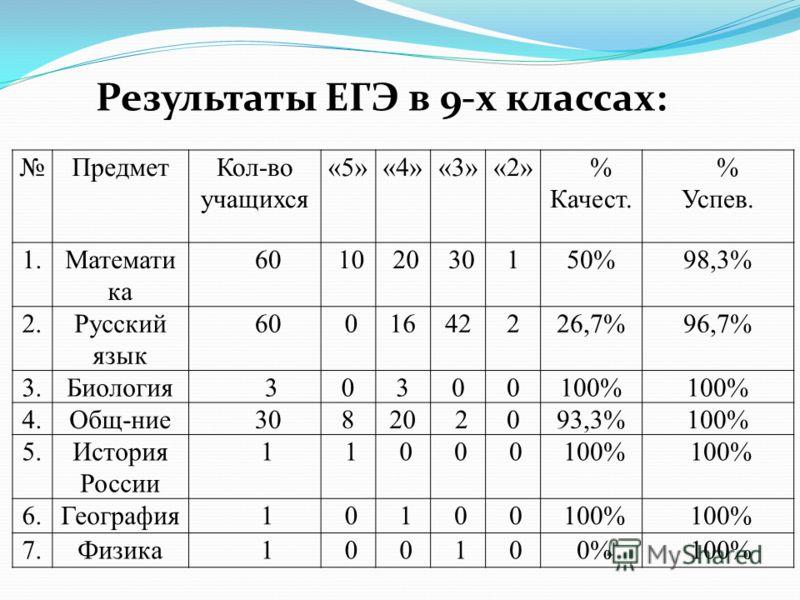 ПредметКол-во учащихся «5»«4»«3»«2» % Качест. % Успев. 1.Математи ка 60 10 20 30150%98,3% 2.Русский язык 60 01642226,7%96,7% 3.Биология 30300100% 4.Общ-ние 30820 2093,3%100% 5.История России 11000100% 6.География 10100100% 7.Физика 100100%100% Резуль