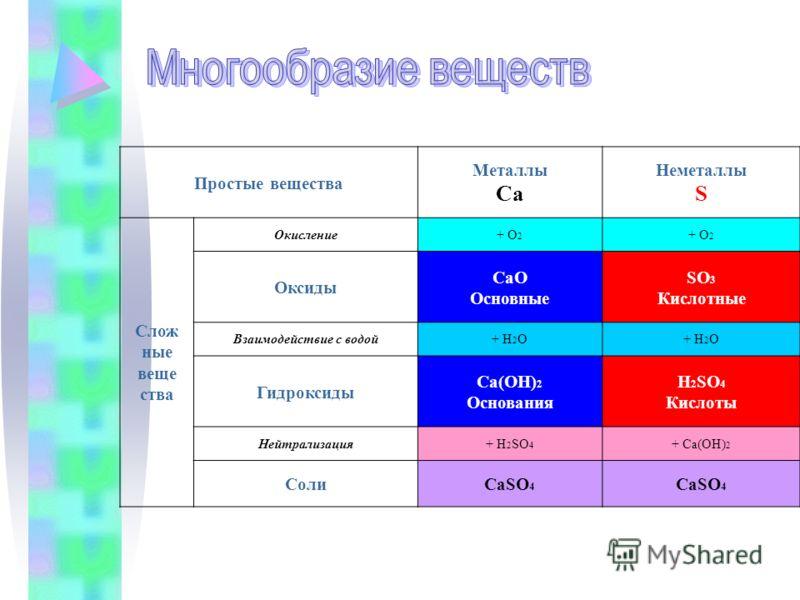 Простые вещества Металлы Ca Неметаллы S Слож ные веще ства Окисление+ О 2 + О2+ О2 Оксиды CaO Основные SO 3 Кислотные Взаимодействие с водой+ H 2 O Гидроксиды Ca(OH) 2 Основания H 2 SO 4 Кислоты Нейтрализация+ H 2 SO 4 + Ca(OH) 2 СолиCaSO 4