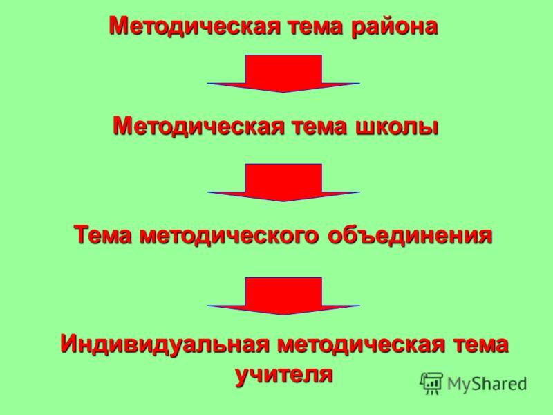 Методическая тема школы Тема методического объединения Индивидуальная методическая тема учителя Методическая тема района