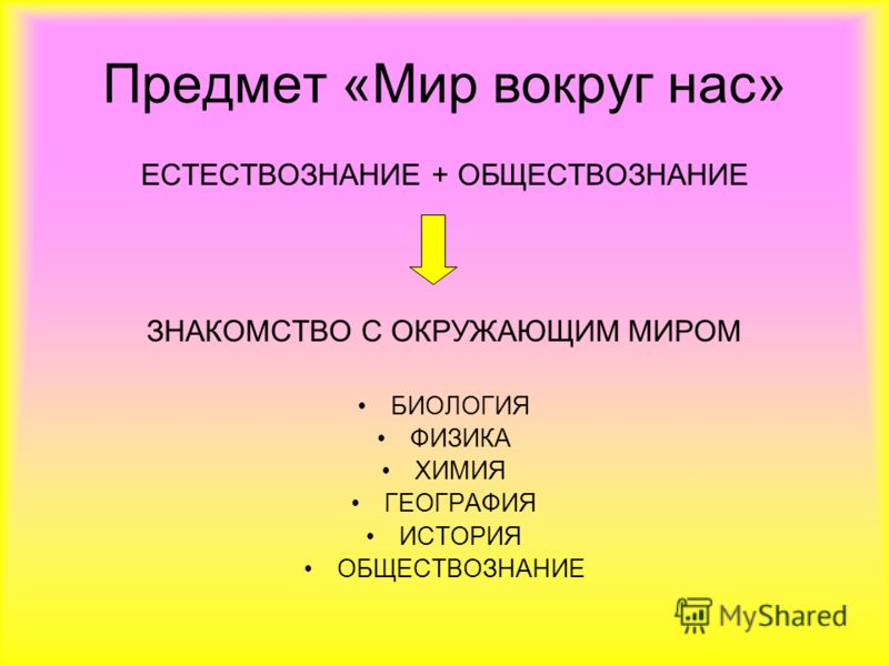 Предмет «Мир вокруг нас» ЕСТЕСТВОЗНАНИЕ + ОБЩЕСТВОЗНАНИЕ ЗНАКОМСТВО С ОКРУЖАЮЩИМ МИРОМ БИОЛОГИЯ ФИЗИКА ХИМИЯ ГЕОГРАФИЯ ИСТОРИЯ ОБЩЕСТВОЗНАНИЕ