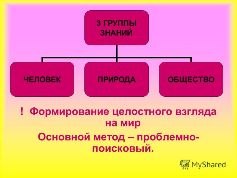 ! Формирование целостного взгляда на мир Основной метод – проблемно- поисковый. 3 ГРУППЫ ЗНАНИЙ ЧЕЛОВЕКПРИРОДАОБЩЕСТВО