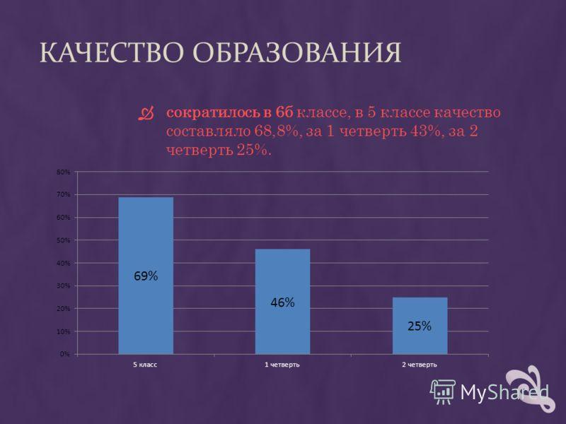 сократилось в 6б классе, в 5 классе качество составляло 68,8%, за 1 четверть 43%, за 2 четверть 25%.