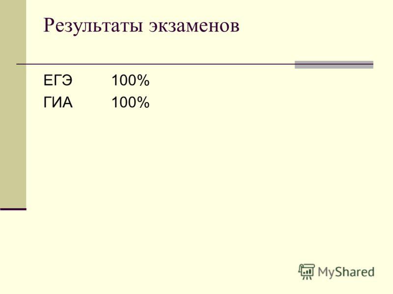 Результаты экзаменов ЕГЭ 100% ГИА 100%