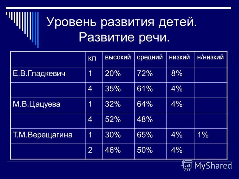 Уровень развития детей. Развитие речи. кл высокийсреднийнизкийн/низкий Е.В.Гладкевич120%72% 8% 435%61% 4% М.В.Цацуева132%64% 4% 452%48% Т.М.Верещагина130%65% 4%1% 246%50% 4%