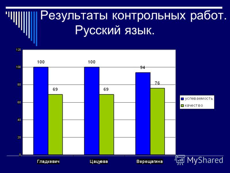 Результаты контрольных работ. Русский язык.