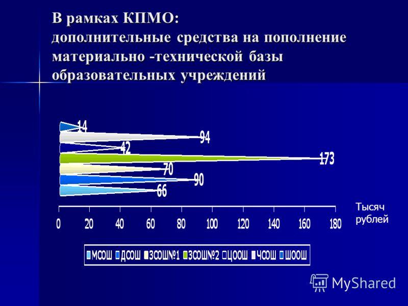 В рамках КПМО: дополнительные средства на пополнение материально -технической базы образовательных учреждений Тысяч рублей
