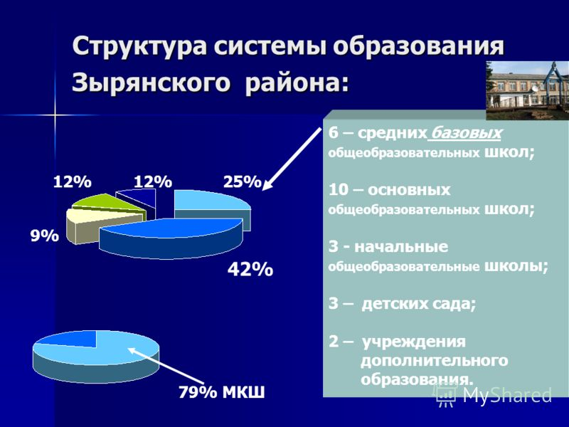 Структура системы образования Зырянского района: 6 – средних базовых общеобразовательных школ; 10 – основных общеобразовательных школ; 3 - начальные общеобразовательные школы; 3 – детских сада; 2 – учреждения дополнительного образования. 42% 25%12% 9