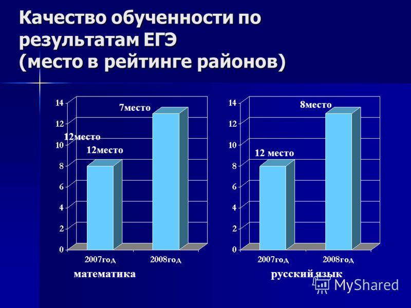 Качество обученности по результатам ЕГЭ (место в рейтинге районов) 12место 7место 12 место 8место математикарусский язык
