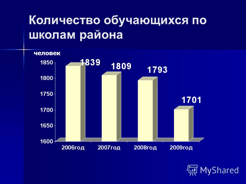 Количество обучающихся по школам района человек