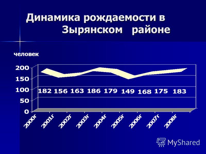 Динамика рождаемости в Зырянском районе человек
