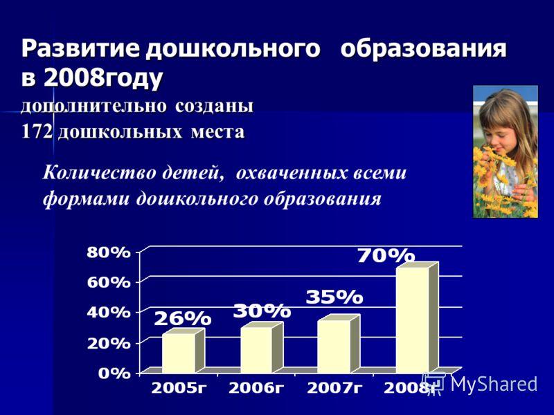 Развитие дошкольного образования в 2008году дополнительно созданы 172 дошкольных места Количество детей, охваченных всеми формами дошкольного образования