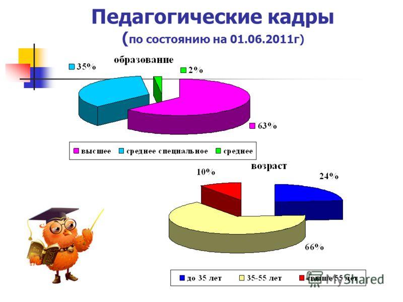 Педагогические кадры ( по состоянию на 01.06.2011г)