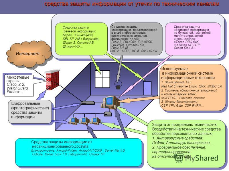 средства защиты информации от утечки по техническим каналам средства защиты информации от утечки по техническим каналам Интернет Защита от программно-технических Воздействий на технические средства обработки персональных данных 1. Антивирусные средст