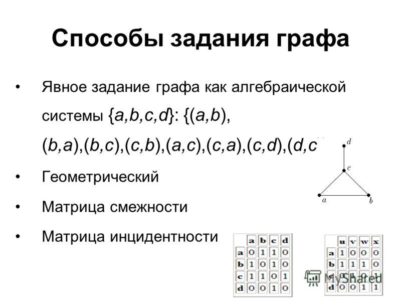 Способы задания графа Явное задание графа как алгебраической системы {a,b,c,d}: {(a,b), (b,a),(b,c),(c,b),(a,c),(c,a),(c,d),(d,c)} Геометрический Матрица смежности Матрица инцидентности