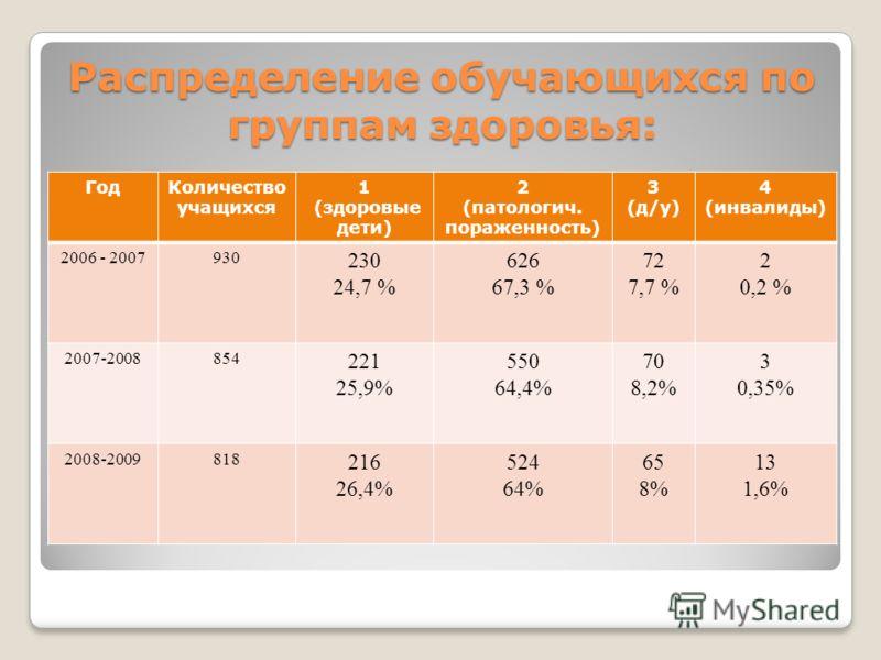 Распределение обучающихся по группам здоровья: ГодКоличество учащихся 1 (здоровые дети) 2 (патологич. пораженность) 3 (д/у) 4 (инвалиды) 2006 - 2007930 230 24,7 % 626 67,3 % 72 7,7 % 2 0,2 % 2007-2008854 221 25,9% 550 64,4% 70 8,2% 3 0,35% 2008-20098